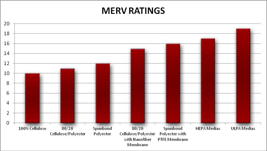 MERV Ratings